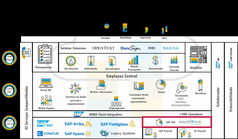 WorkForce Software dentro do SAP SuccessFactors