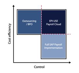Vantagens do SAP Payroll Cloud