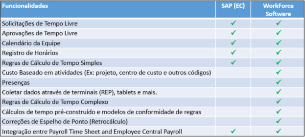 Integração SuccessFactors e Workforce Management