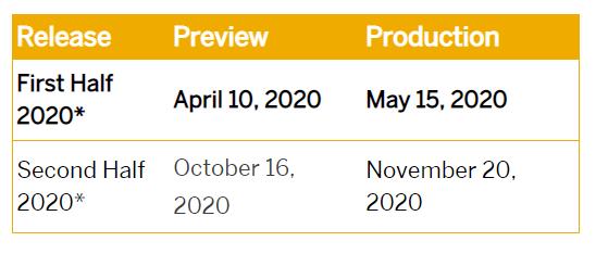 Você sabe tudo que mudou nos releases SAP SuccessFactors em 2020?